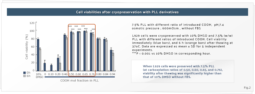 Cell viabilities after cryopreservation with PLL derivatives